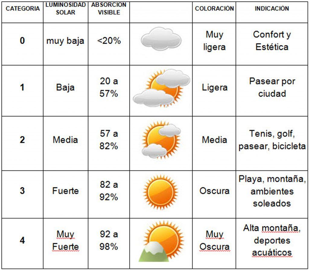 SOL y CATEGORIAS