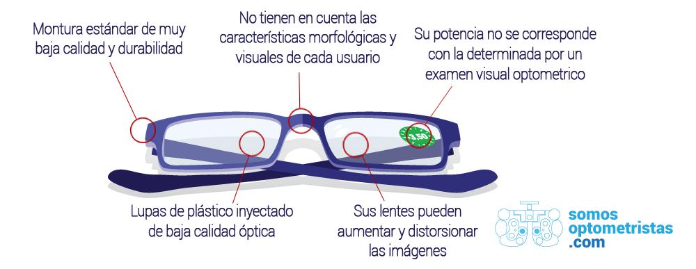 Características de las gafas de lectura premontadas (reading glasses ...