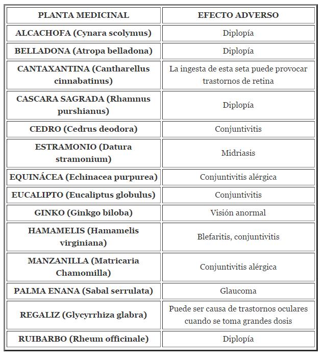 Posibles efectos de plantas medicinales sobre la visi n en - Informacion sobre el eucalipto ...