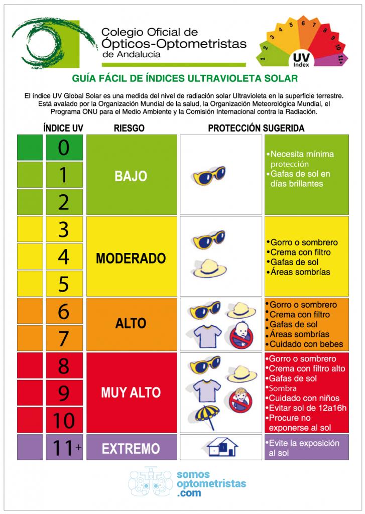 guia-indice-solar