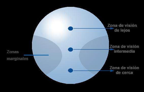 fff7ece21b Siendo los lentes progresivos la mejor solución integral para personas con  presbicia a partir de los 40 o 45 años, hay que considerar que no es un  auto-foco ...